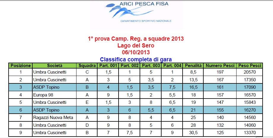 classifica 1° prova squadre lago