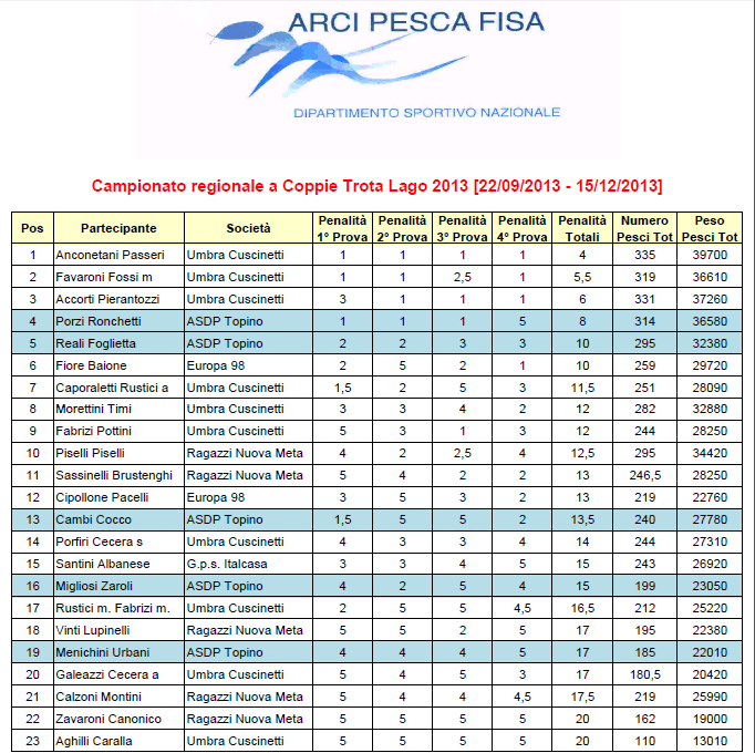 classifica 2014 coppie