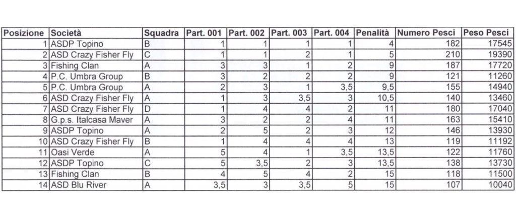 Report trota lago - 1° prova Campionato provinciale a SQUADRE / INDIVIDUALE - Arci Pesca Fisa 2016 Classifica a squadre