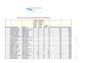 Report trota lago - Zonale centro Individuale  Squadre Arci Pesca Fisa 2016 CLASSIFICA INDIVIDUALE 1