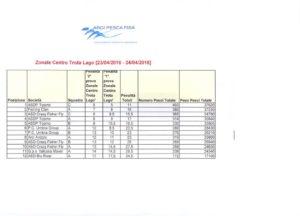 Report trota lago - Zonale centro Individuale  Squadre Arci Pesca Fisa 2016 CLASSIFICA SQUADRE