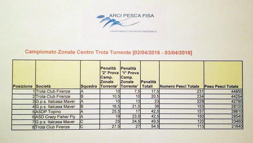 Report trota torrente - Campionato Zonale Centro Arci Pesca Fisa Tocco 2016 - classifica generale