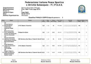 Report trota lago – 2° prova Campionato interprovinciale a Box 2016 – F.i.p.s.a.s. CLASSIFICA 2