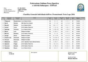 Report trota lago – 3° prova Campionato interprovinciale Individuale 2016 – F.i.p.s.a.s. CLASSIFICA PROMOZIONALE 1