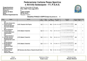 Report trota lago – 3° prova Campionato interprovinciale a Box 2016 – F.i.p.s.a.s. classifica1