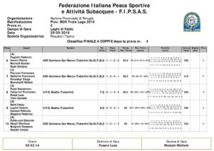 Report trota lago – 3° prova Campionato interprovinciale a Box 2016 – F.i.p.s.a.s. classifica2