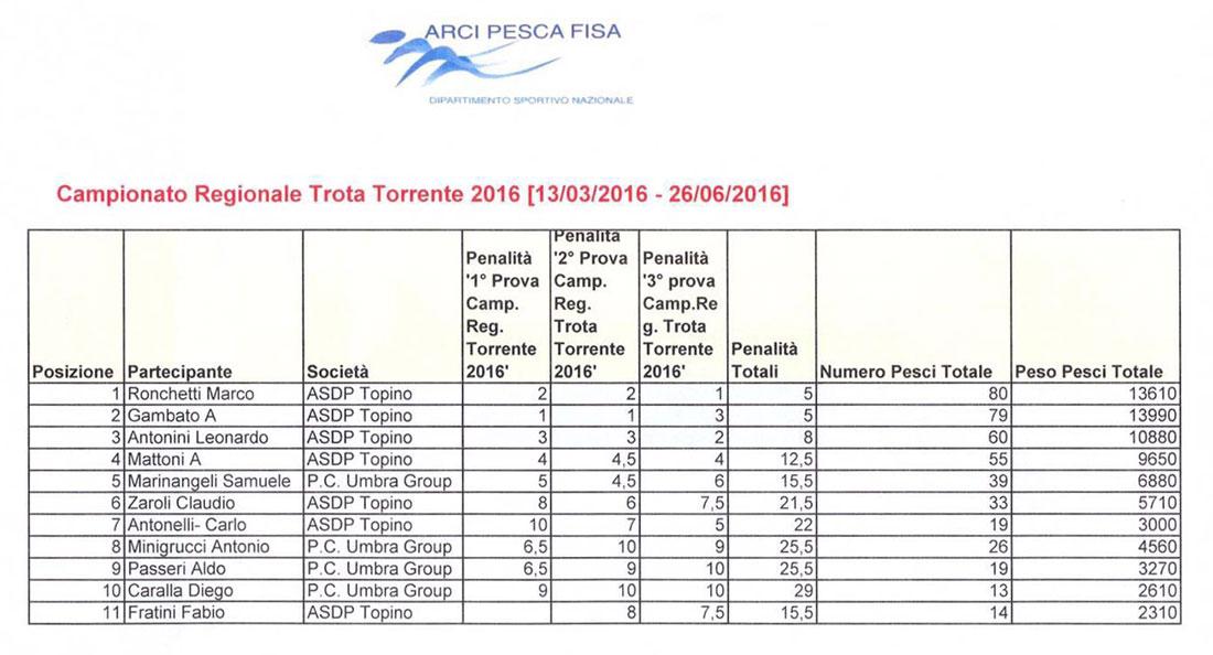 3° prova Campionato Regionale Individuale a spinning 2016 – Arci Pesca Fisa