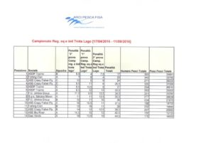 Report trota lago – 3° prova Campionato provinciale a squadreindividuale – Arci Pesca Fisa 2016 CLASSIFICA GENERALE A