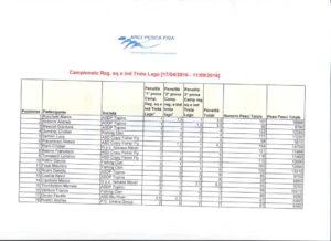 Report trota lago – 3° prova Campionato provinciale a squadreindividuale – Arci Pesca Fisa 2016 CLASSIFICA GENERALE B