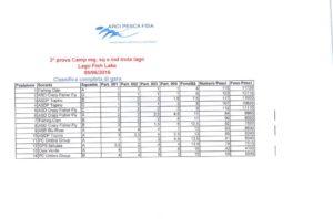 Report trota lago – 3° prova Campionato provinciale a squadreindividuale – Arci Pesca Fisa 2016 CLASSIFICA PROVA A