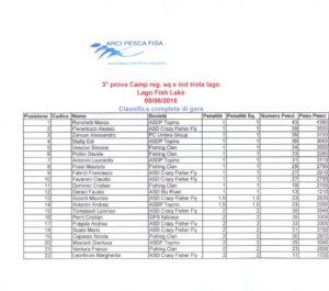 Report trota lago – 3° prova Campionato provinciale a squadreindividuale – Arci Pesca Fisa 2016 CLASSIFICA PROVA B